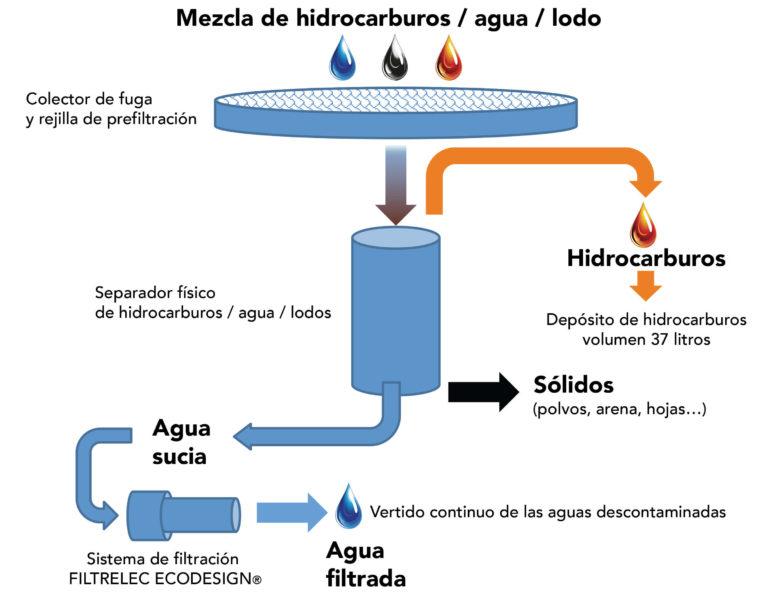 Holybag - Solución para fugas de aceite